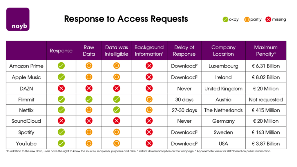 noyb data access requests chart
